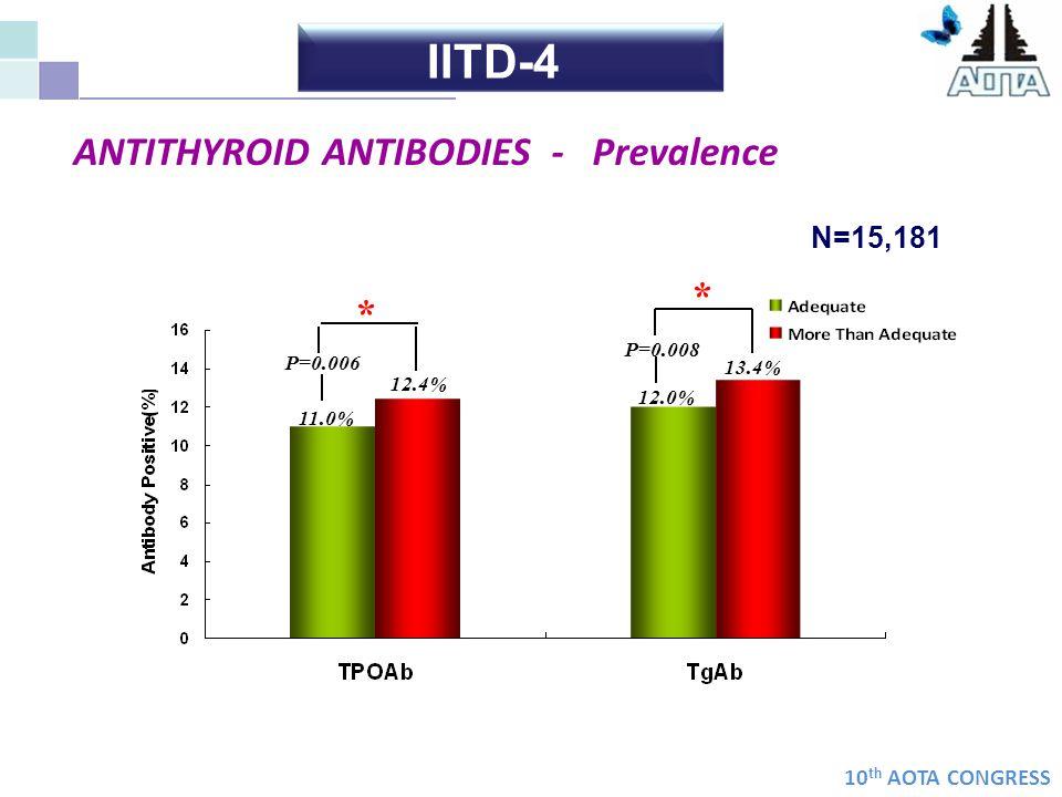 IITD-4 ANTITHYROID ANTIBODIES - Prevalence * * N=15,181 P=0.008