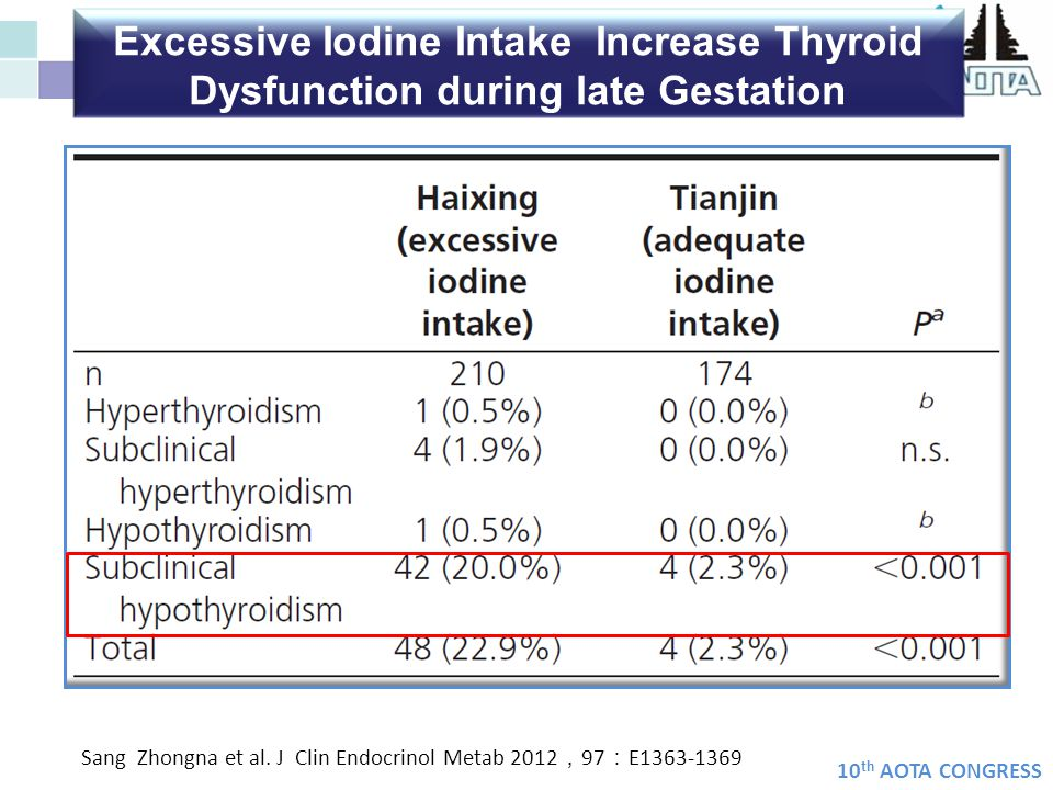 Excessive Iodine Intake Increase Thyroid Dysfunction during late Gestation