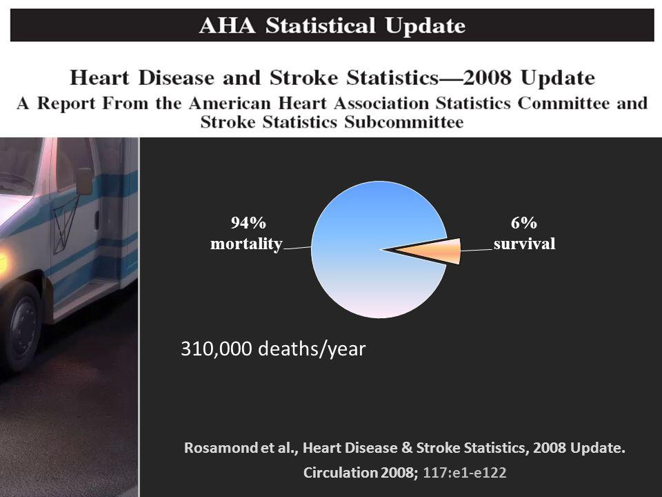 Rosamond et al. , Heart Disease & Stroke Statistics, 2008 Update