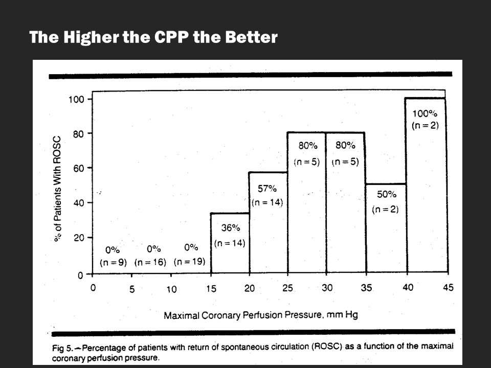 The Higher the CPP the Better