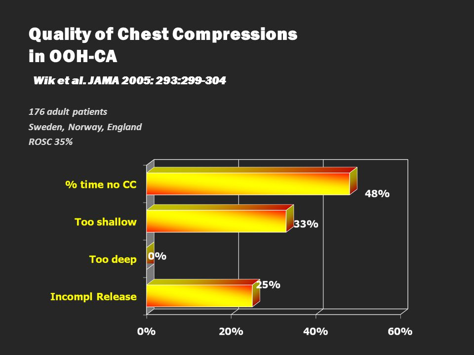 Quality of Chest Compressions in OOH-CA Wik et al