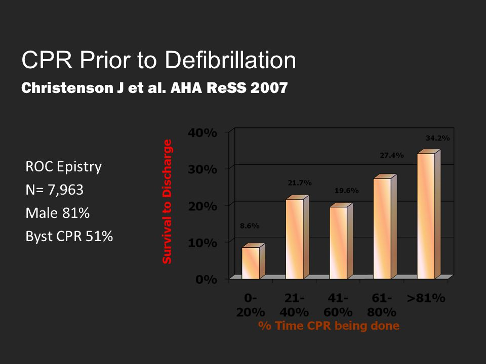 CPR Prior to Defibrillation Christenson J et al. AHA ReSS 2007