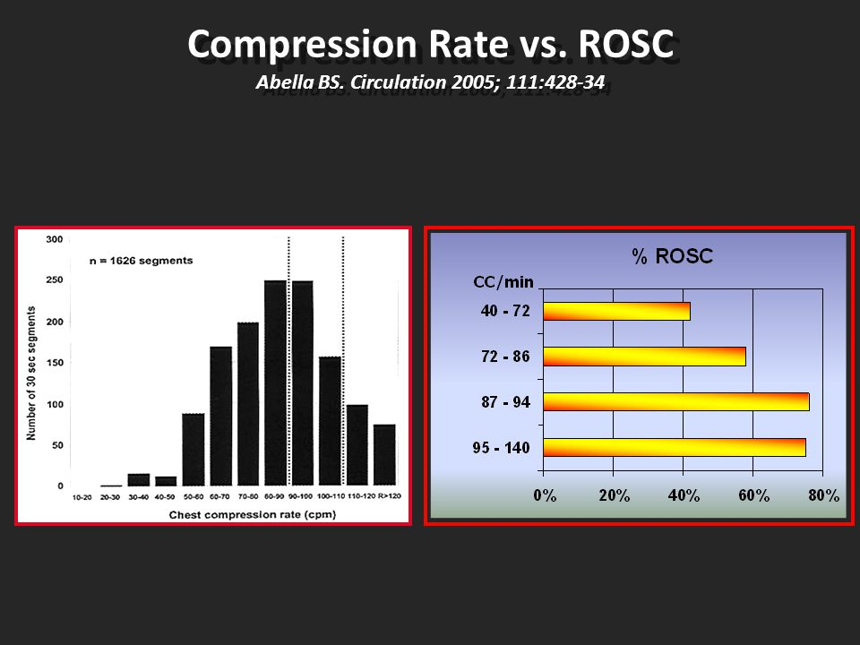 Compression Rate vs. ROSC Abella BS. Circulation 2005; 111:428-34