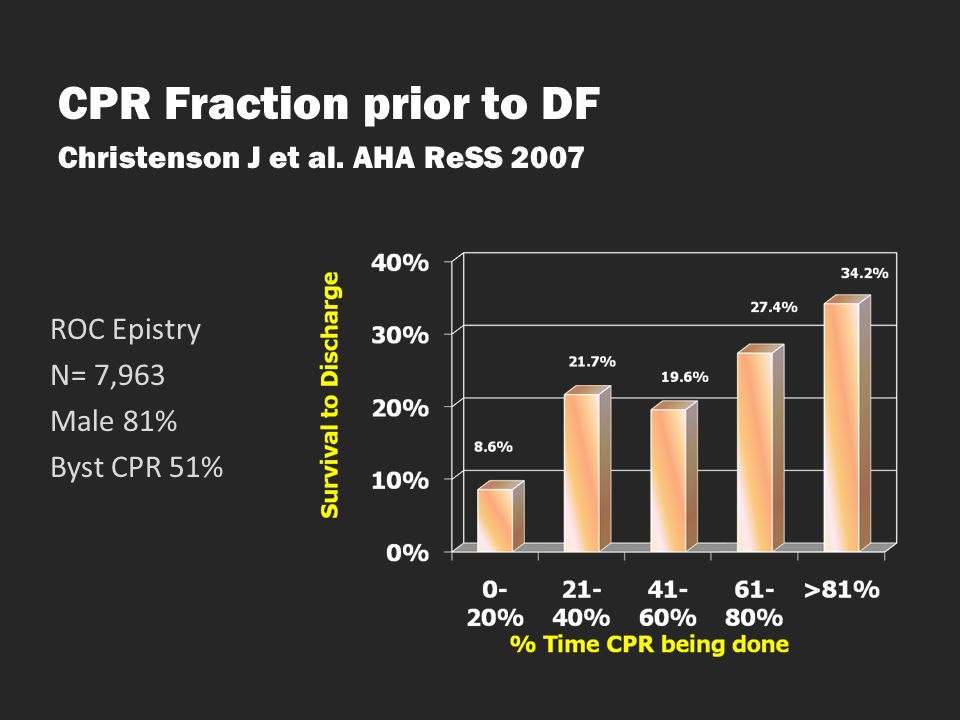 CPR Fraction prior to DF Christenson J et al. AHA ReSS 2007