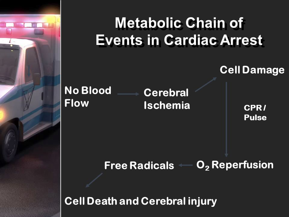 Metabolic Chain of Events in Cardiac Arrest