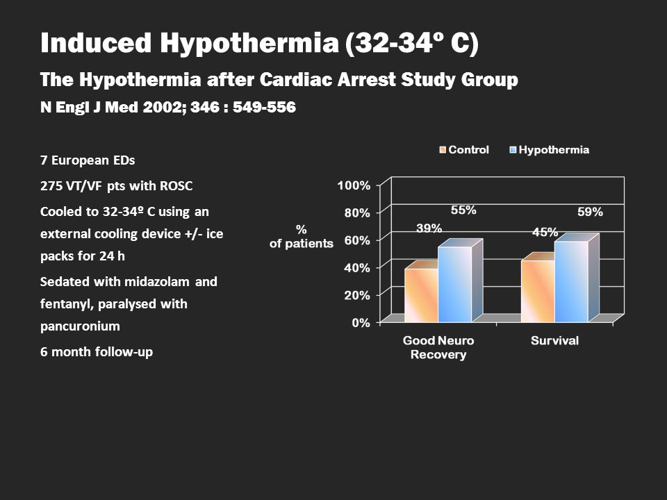 Induced Hypothermia (32-34º C) The Hypothermia after Cardiac Arrest Study Group N Engl J Med 2002; 346 : 549-556
