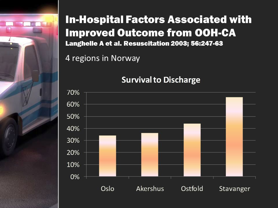 In-Hospital Factors Associated with Improved Outcome from OOH-CA Langhelle A et al. Resuscitation 2003; 56:247-63
