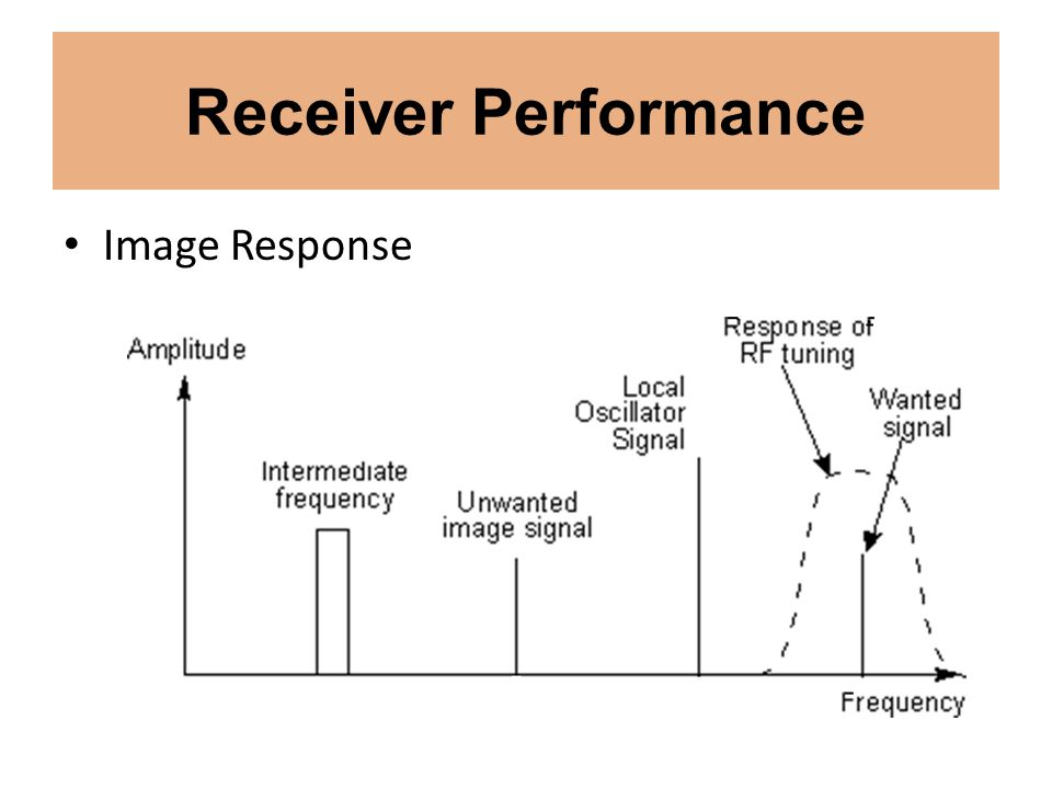 Receiver Performance Image Response