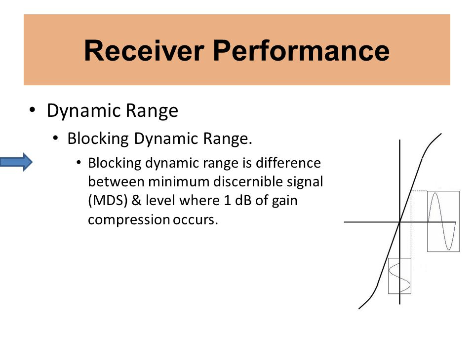 Receiver Performance Dynamic Range Blocking Dynamic Range.