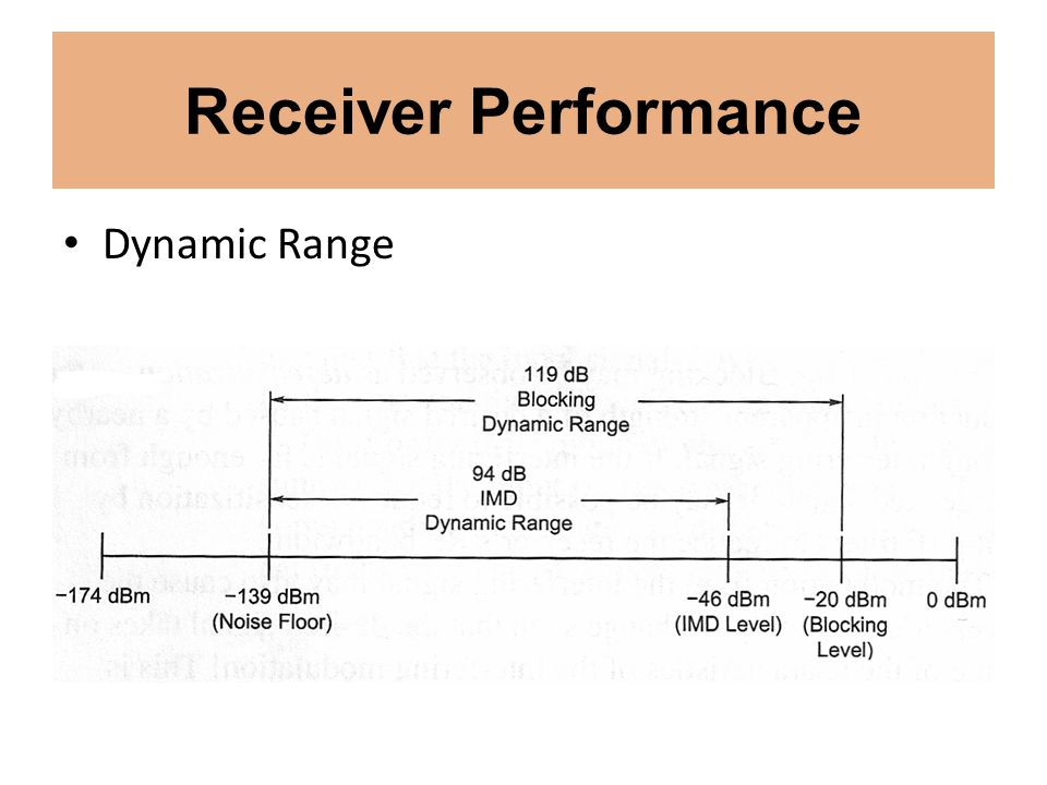 Receiver Performance Dynamic Range