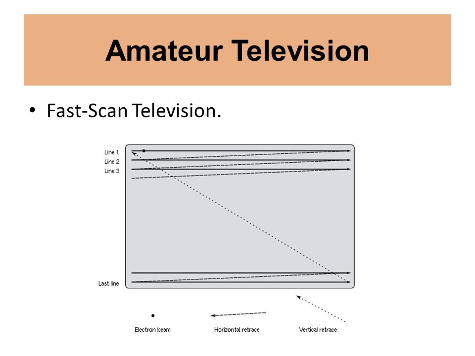 Amateur Television Fast-Scan Television.