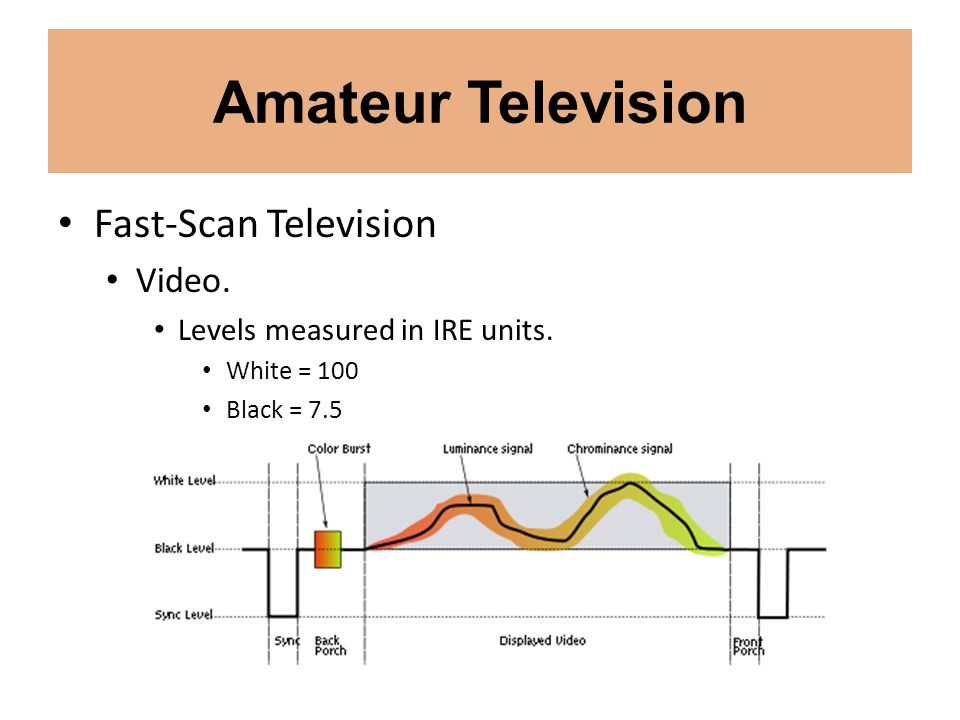 Amateur Television Fast-Scan Television Video.