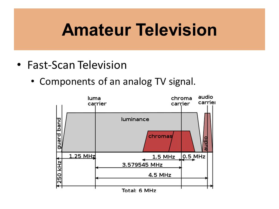 Amateur Television Fast-Scan Television