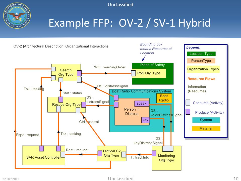 Example FFP: OV-2 / SV-1 Hybrid