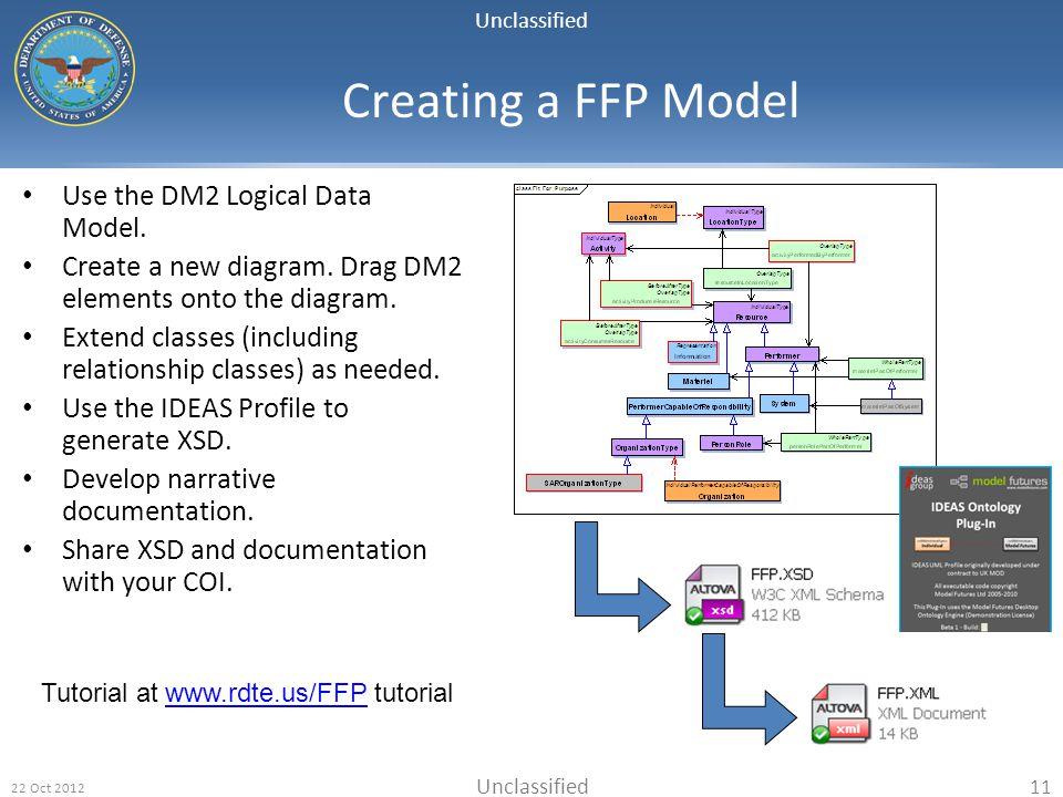 Creating a FFP Model Use the DM2 Logical Data Model.