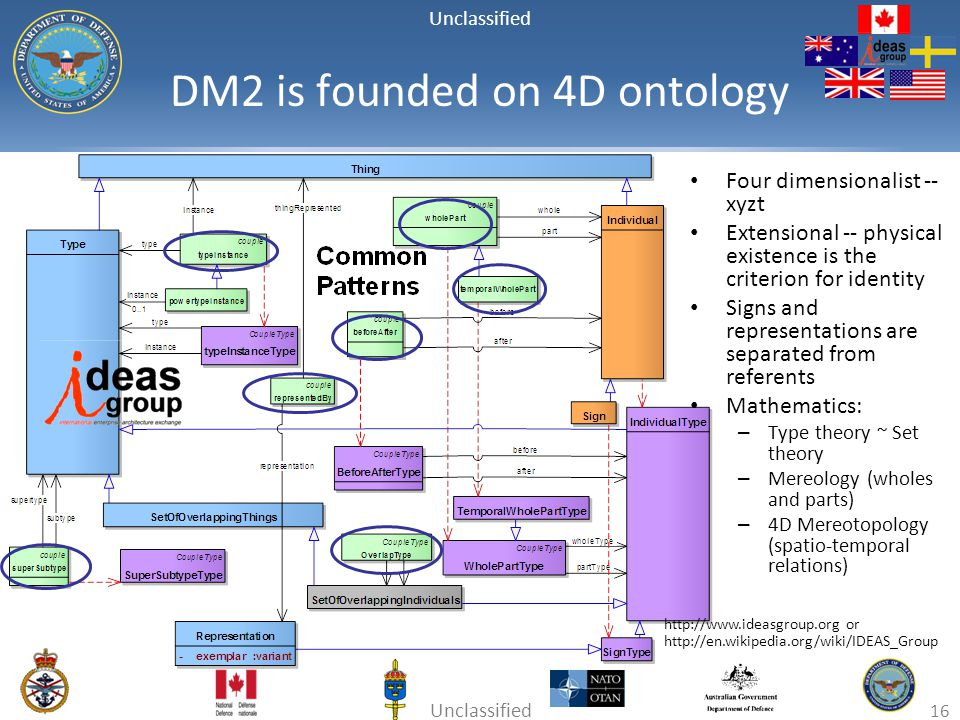 DM2 is founded on 4D ontology