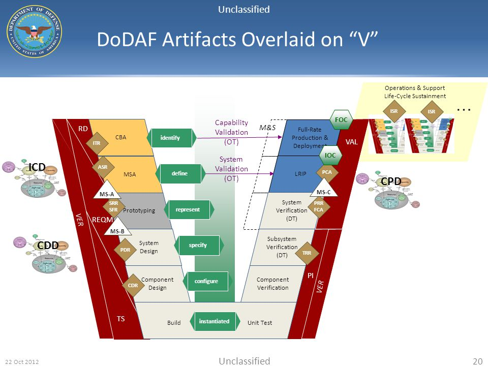 DoDAF Artifacts Overlaid on V