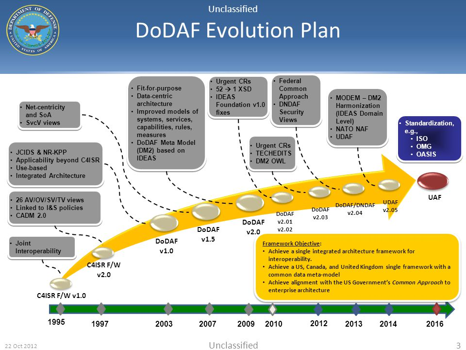 DoDAF Evolution Plan DoDAF v1.5 1995 C4ISR F/W v1.0 v2.0 2003 2007