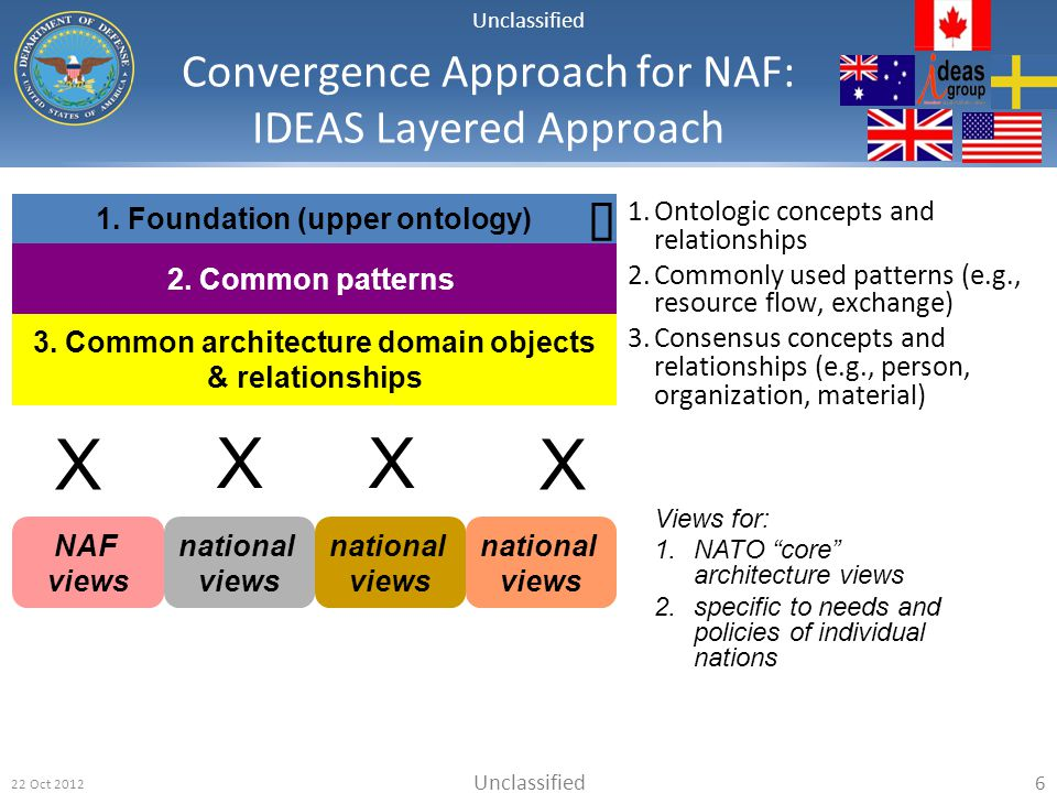 Convergence Approach for NAF: IDEAS Layered Approach