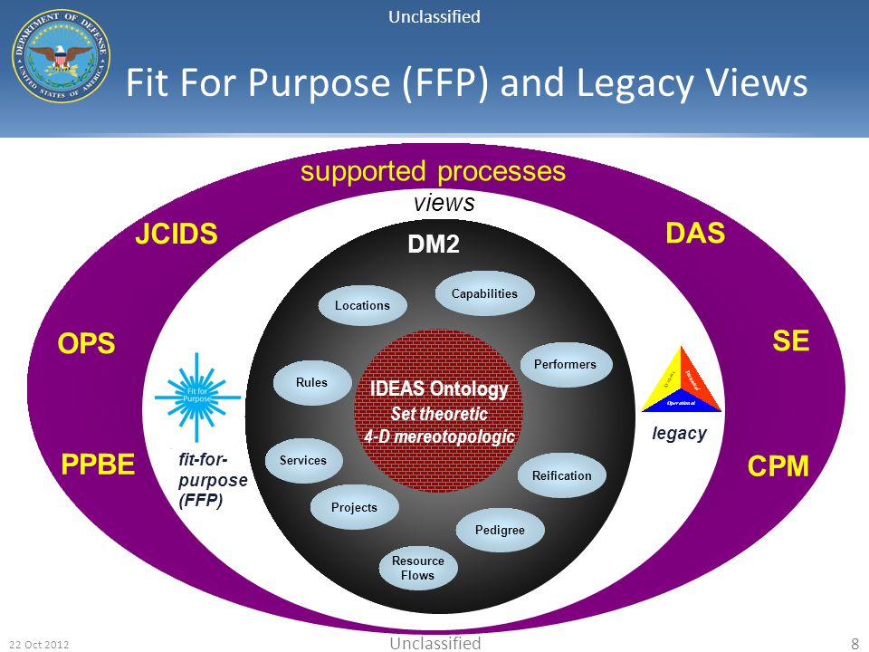 Fit For Purpose (FFP) and Legacy Views