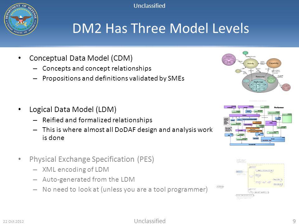 DM2 Has Three Model Levels