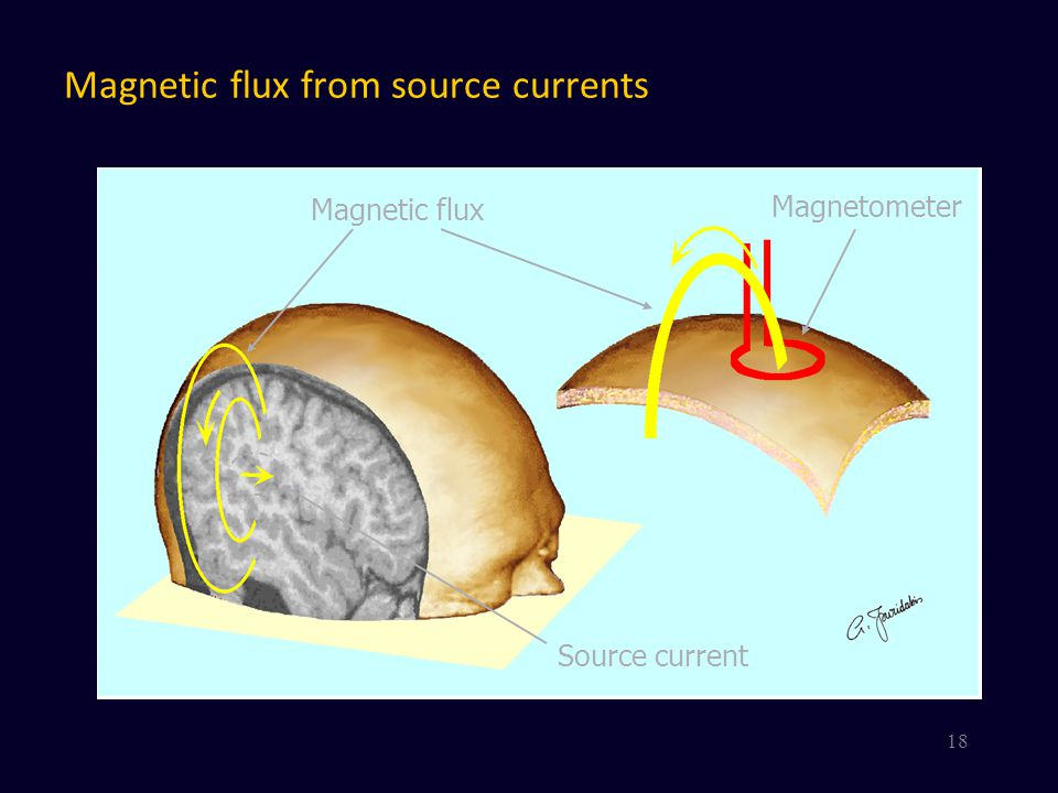 Magnetic flux from source currents