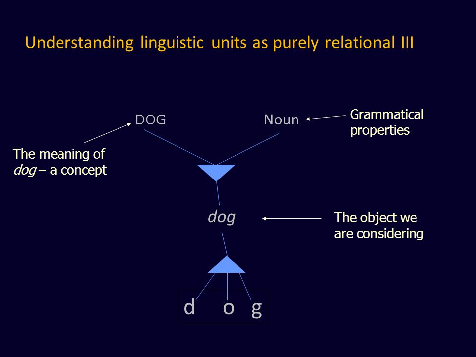 Understanding linguistic units as purely relational III