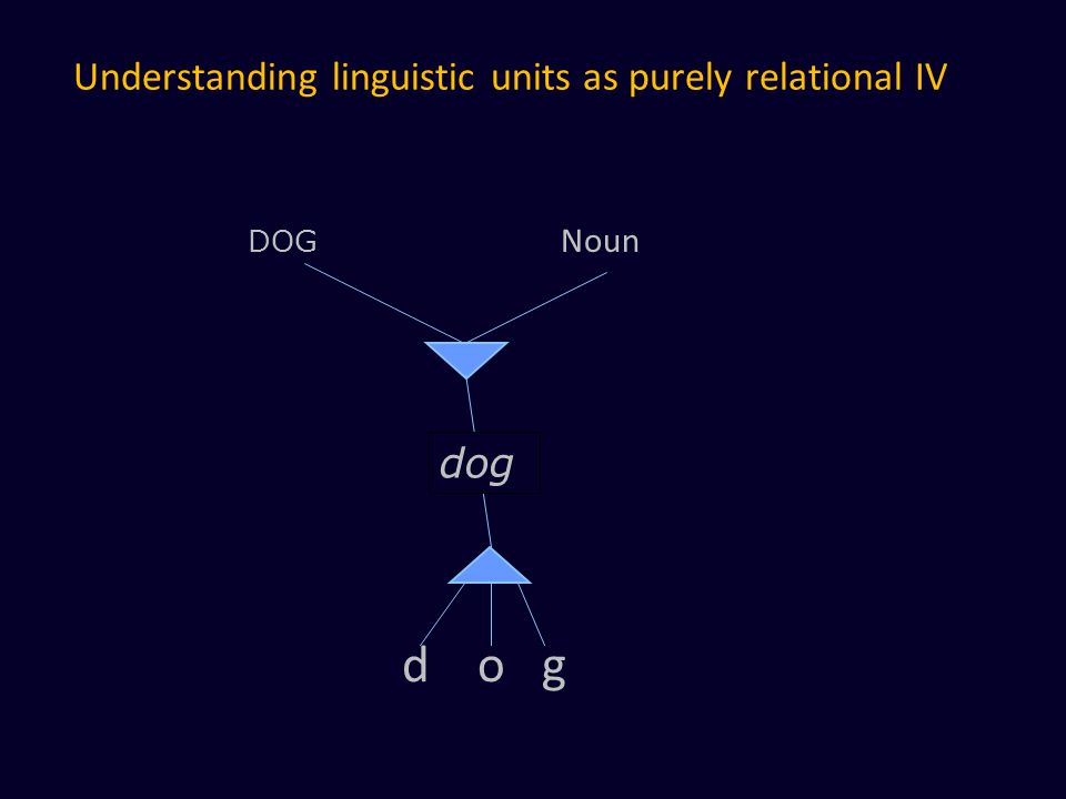 Understanding linguistic units as purely relational IV