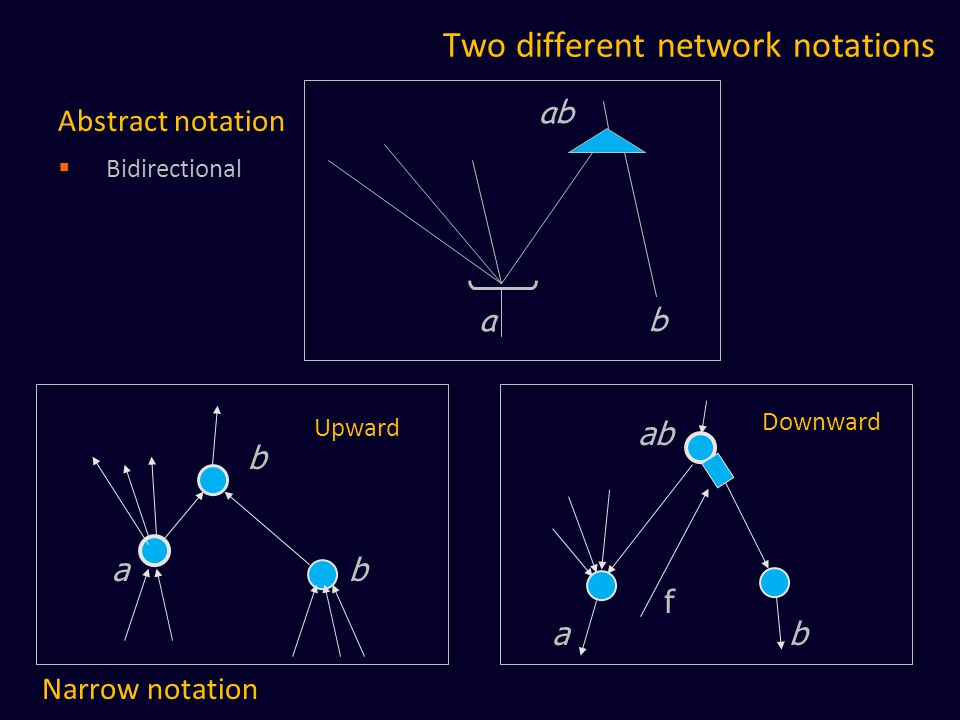 Two different network notations