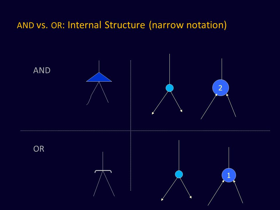 AND vs. OR: Internal Structure (narrow notation)
