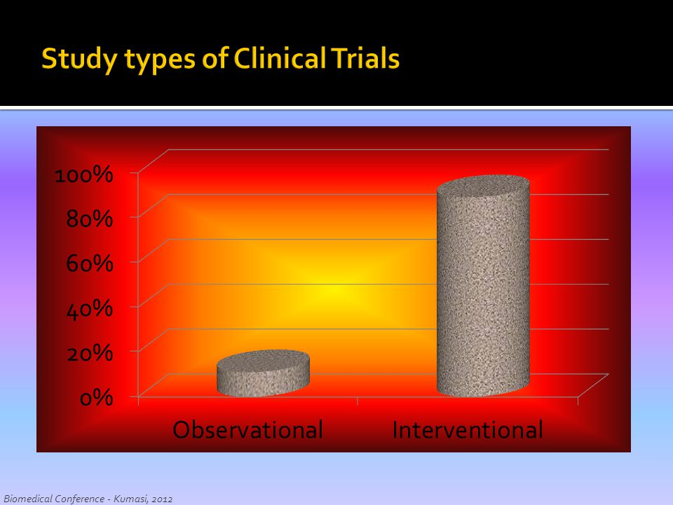 Study types of Clinical Trials