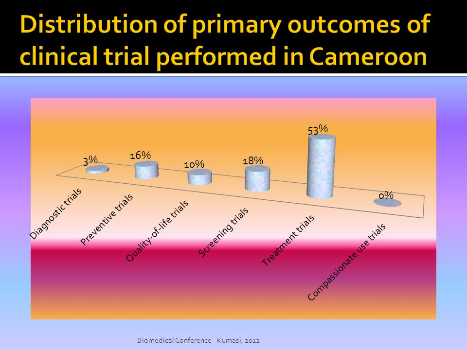 Distribution of primary outcomes of clinical trial performed in Cameroon