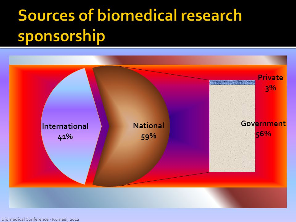 Sources of biomedical research sponsorship
