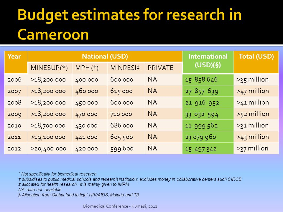 Budget estimates for research in Cameroon