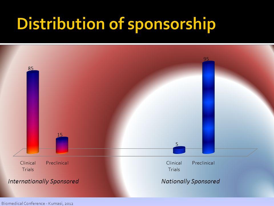 Distribution of sponsorship
