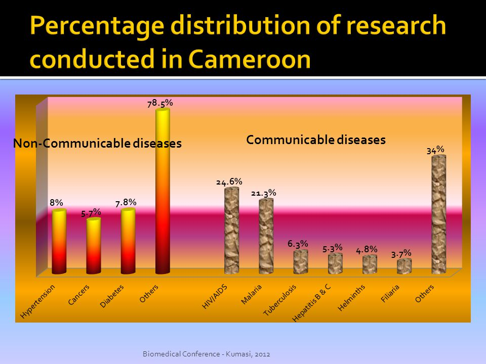 Percentage distribution of research conducted in Cameroon