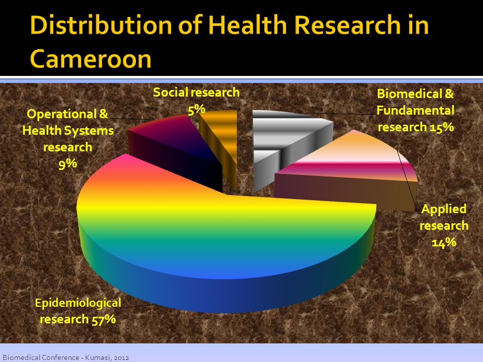 Distribution of Health Research in Cameroon