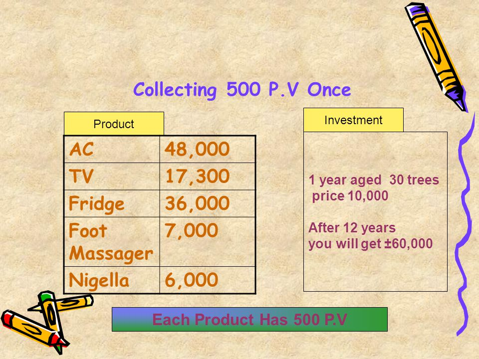 Collecting 500 P.V Once AC 48,000 TV 17,300 Fridge 36,000