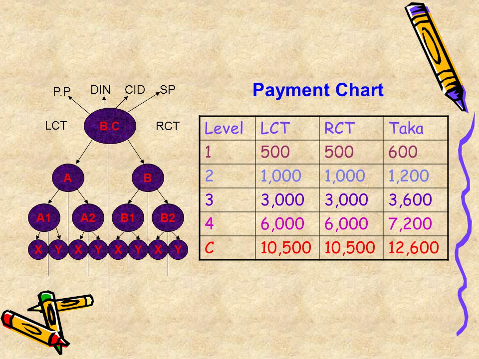 Payment Chart Level LCT RCT Taka 1 500 600 2 1,000 1,200 3 3,000 3,600