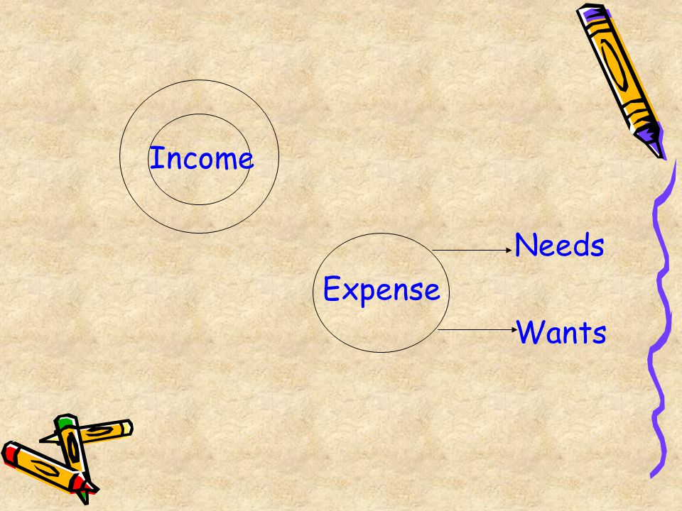 Income Needs Expense Wants