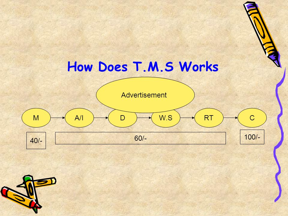 How Does T.M.S Works Advertisement M A/I D W.S RT C 100/- 40/- 60/-