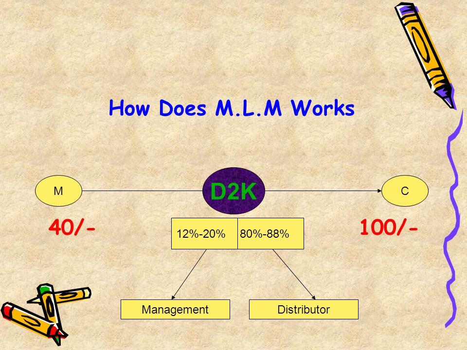 D2K How Does M.L.M Works 40/- 100/- M C 12%-20% 80%-88% Management