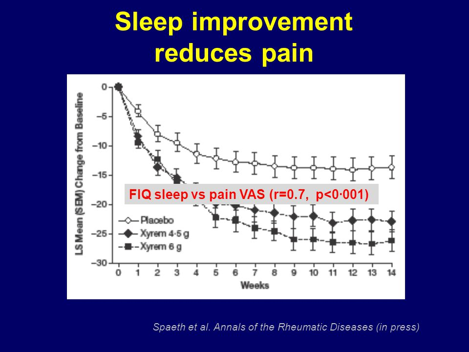 Sleep improvement reduces pain