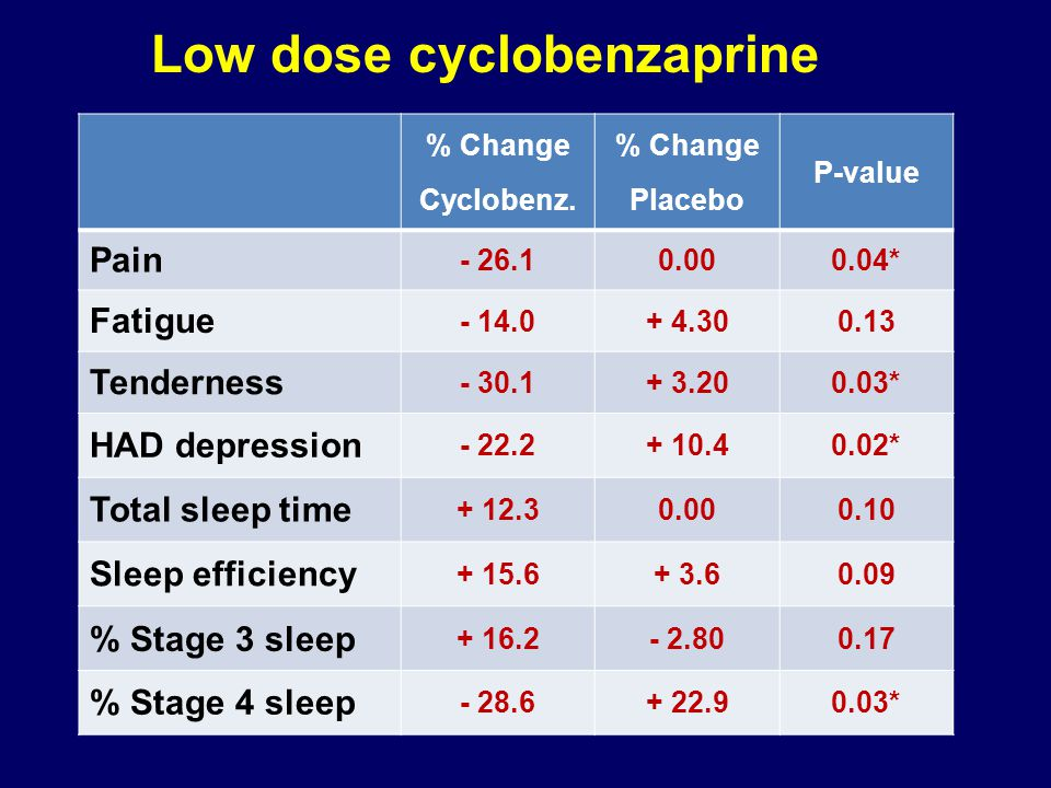 Low dose cyclobenzaprine