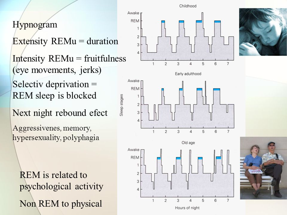Extensity REMu = duration
