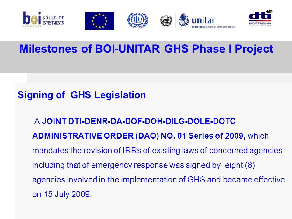 Milestones of BOI-UNITAR GHS Phase I Project