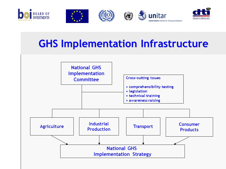 GHS Implementation Infrastructure