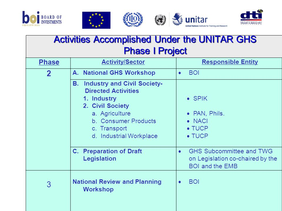 Activities Accomplished Under the UNITAR GHS Phase I Project