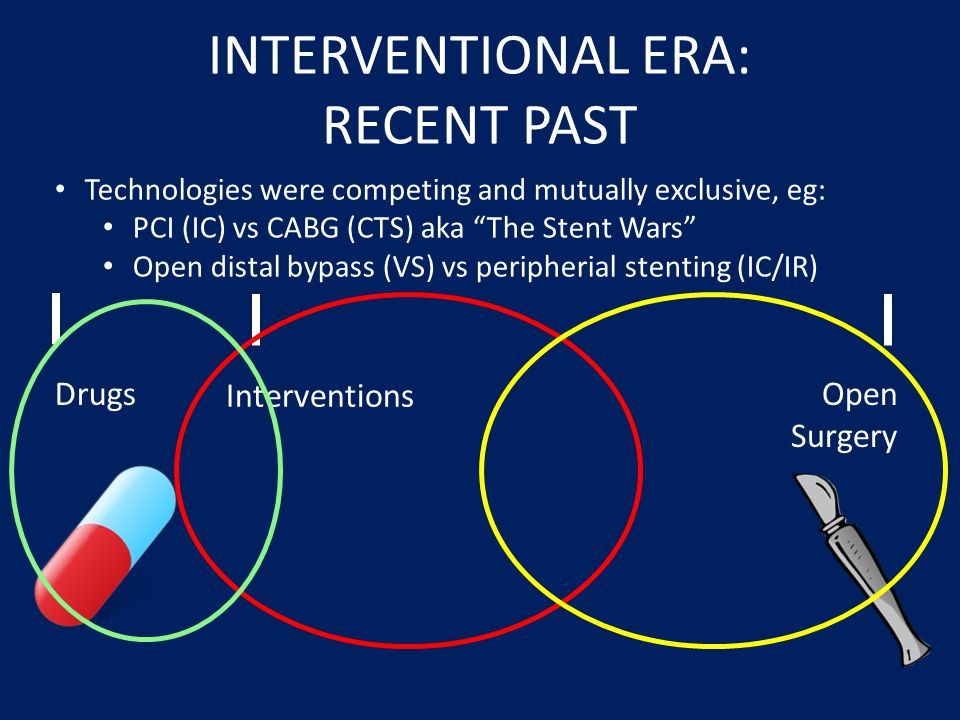 INTERVENTIONAL ERA: RECENT PAST
