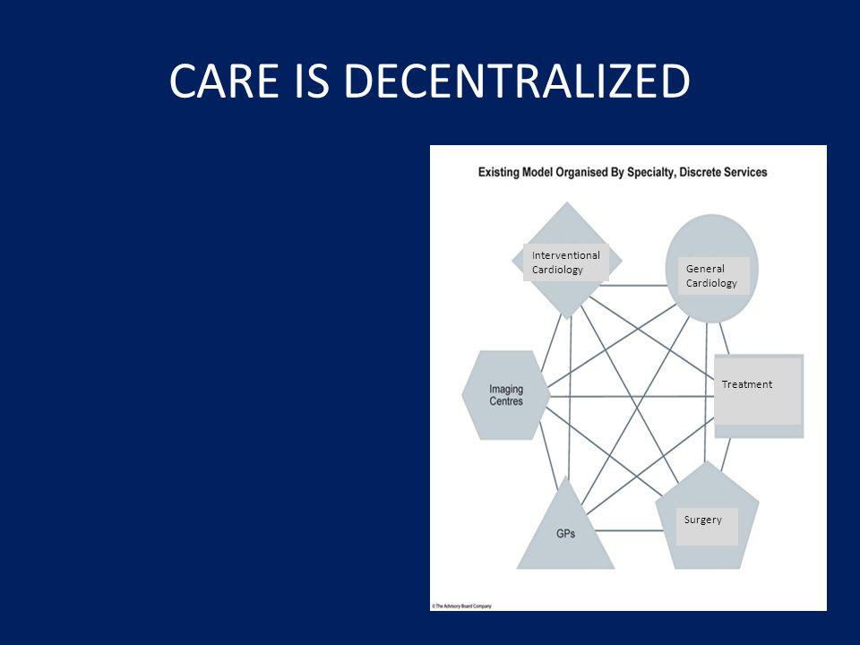 CARE IS DECENTRALIZED Interventional Cardiology General Cardiology